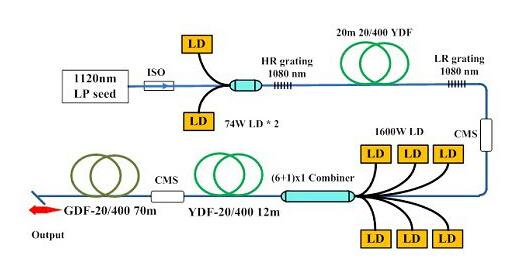 拉曼集成的光纤放大器结构示意图