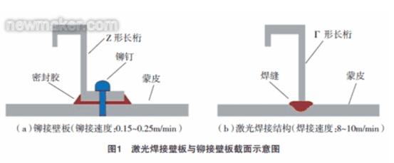 机身壁板结构,替代了传统的铆接结构(图1)